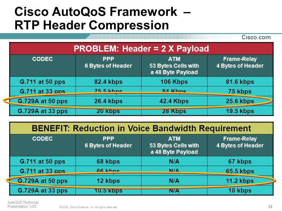 Cisco AutoQoS Framework – RTP Header Compression