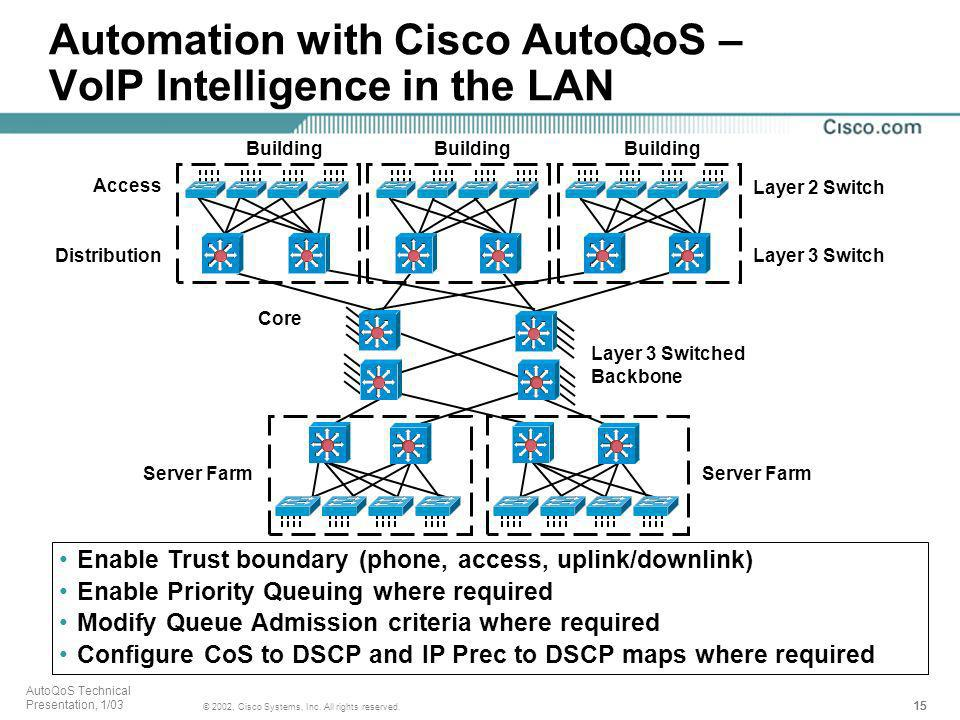 Automation with Cisco AutoQoS – VoIP Intelligence in the LAN
