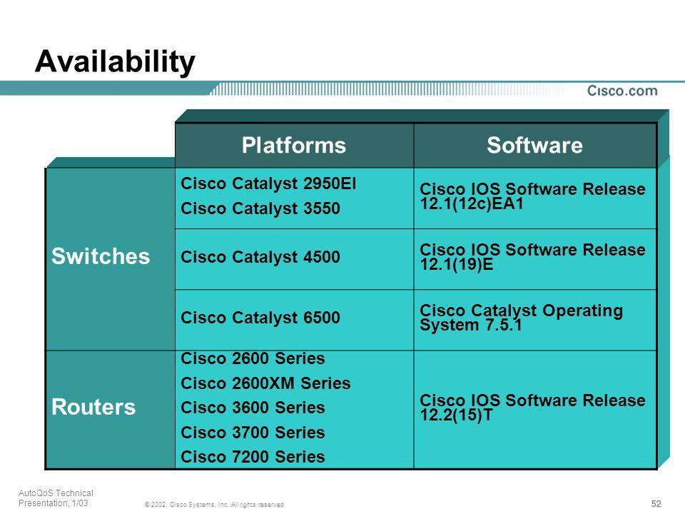 Availability Platforms Software Switches Routers Cisco Catalyst 2950EI