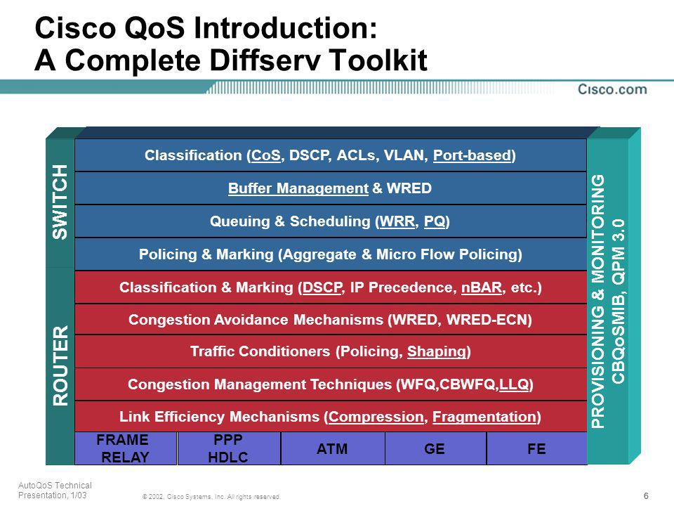 Cisco QoS Introduction: A Complete Diffserv Toolkit