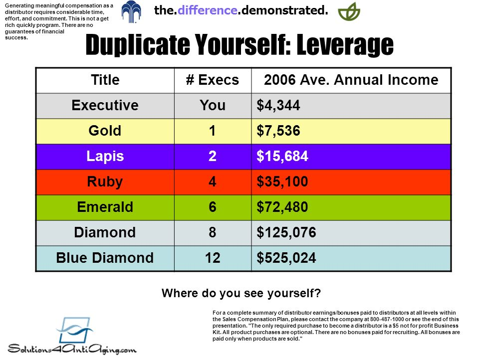Duplicate Yourself: Leverage