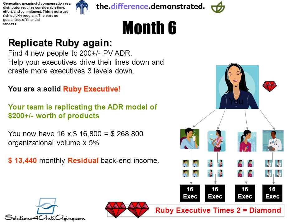 Month 6 Replicate Ruby again: You