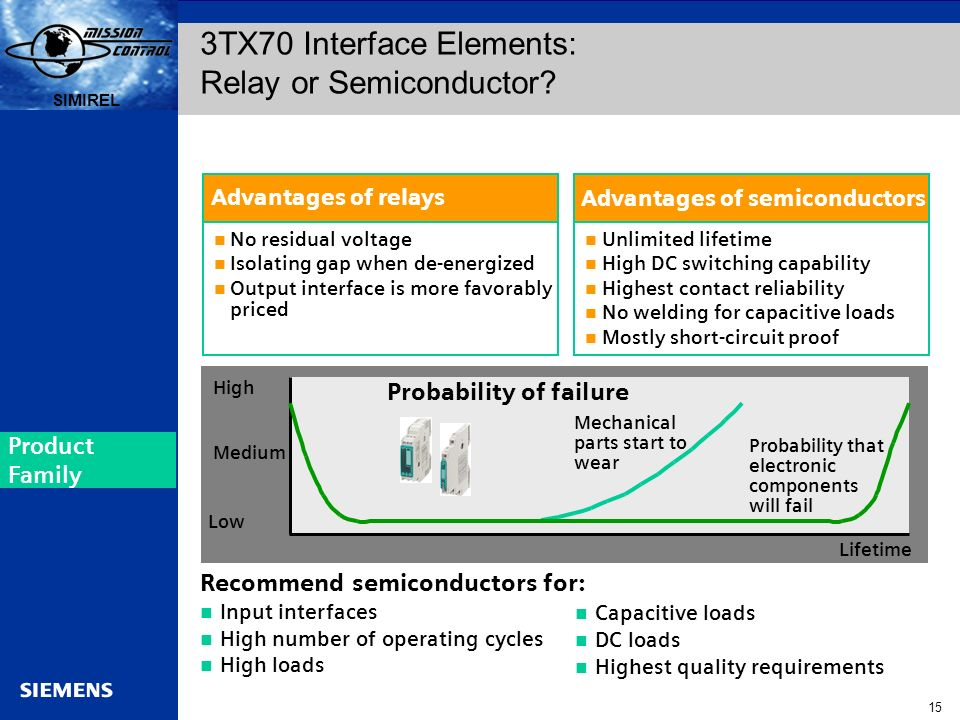 3TX70 Interface Elements: Relay or Semiconductor