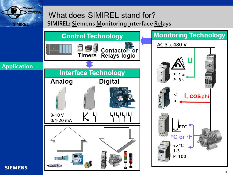 What does SIMIREL stand for
