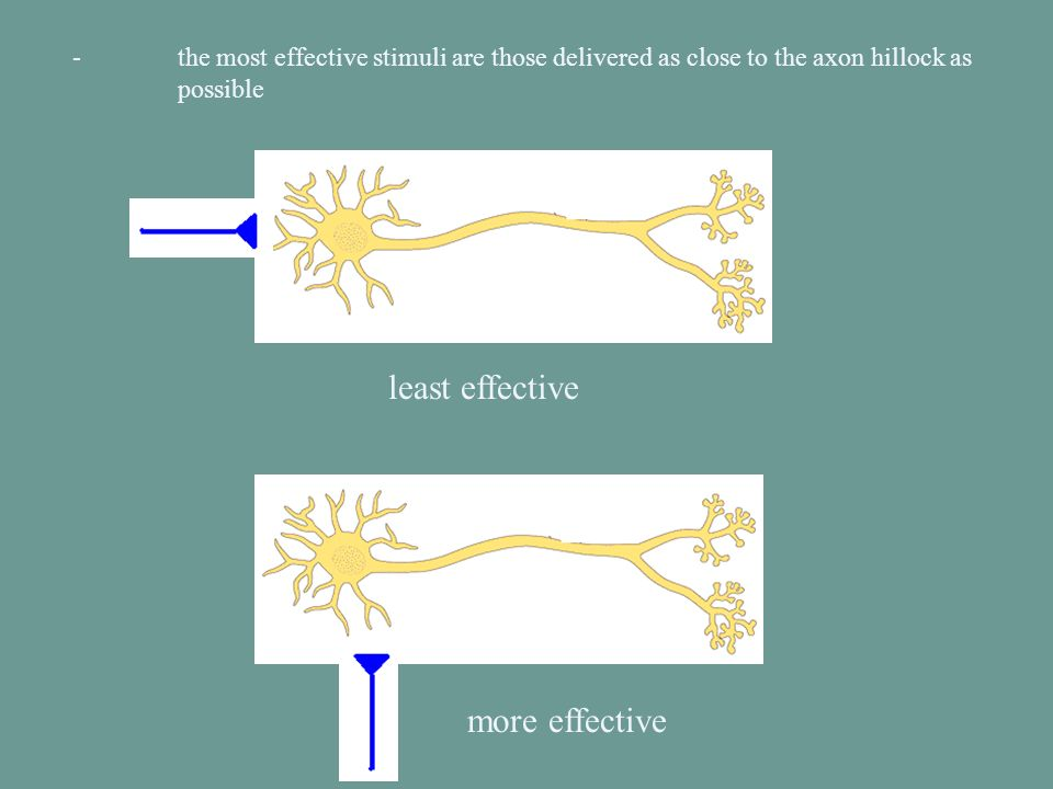 least effective more effective