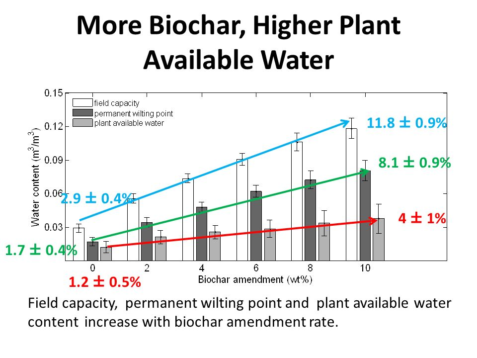 More Biochar, Higher Plant Available Water