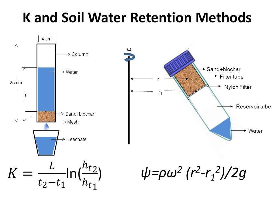 K and Soil Water Retention Methods