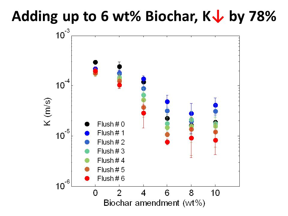 Adding up to 6 wt% Biochar, K↓ by 78%