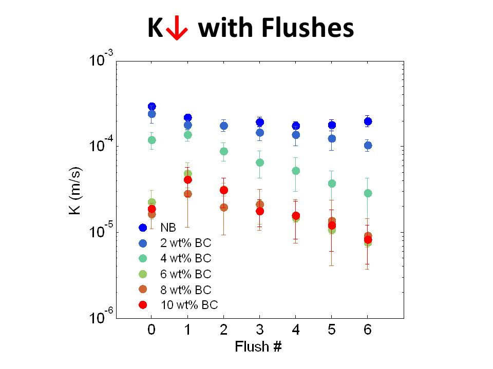 K↓ with Flushes 2mins, Separate into 2 slides, start with average K vs amendment rate, then next K vs flushes.