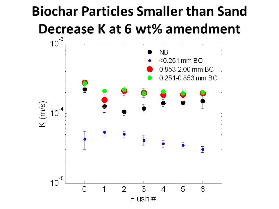 Biochar Particles Smaller than Sand Decrease K at 6 wt% amendment
