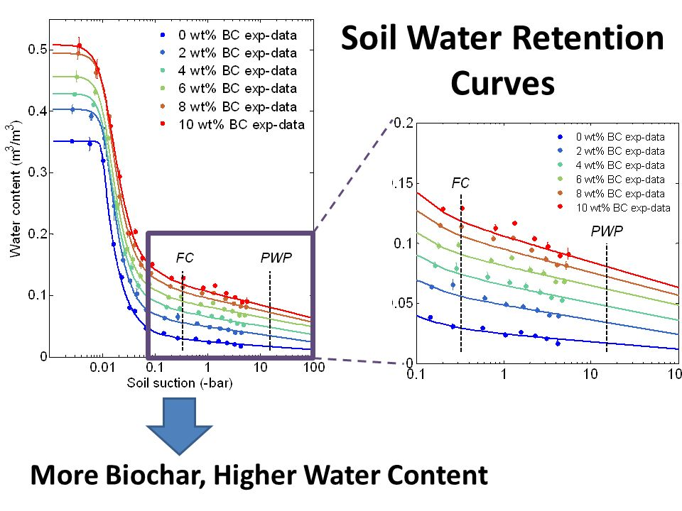 More Biochar, Higher Water Content