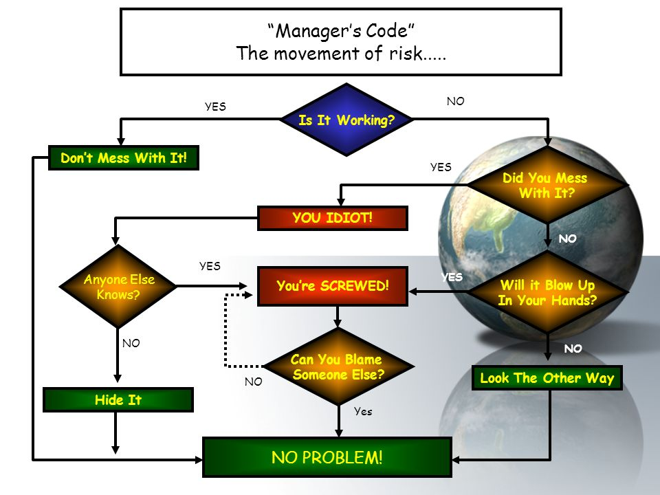 Manager's Code The movement of risk.....