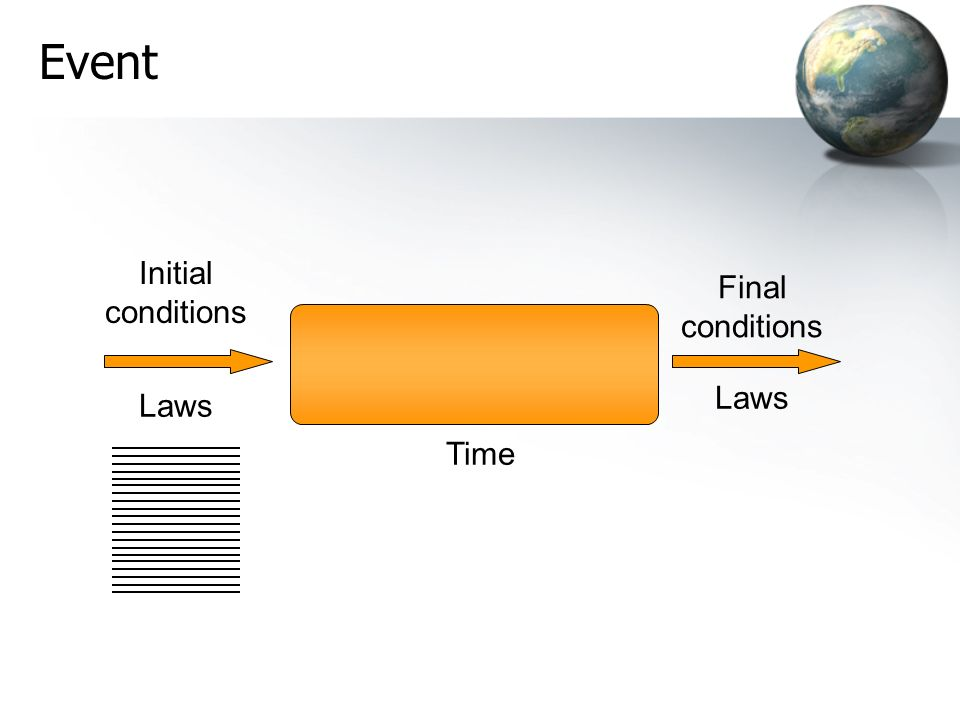Event Initial conditions Final conditions Laws Laws Time