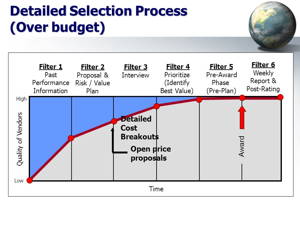 Detailed Selection Process (Over budget)
