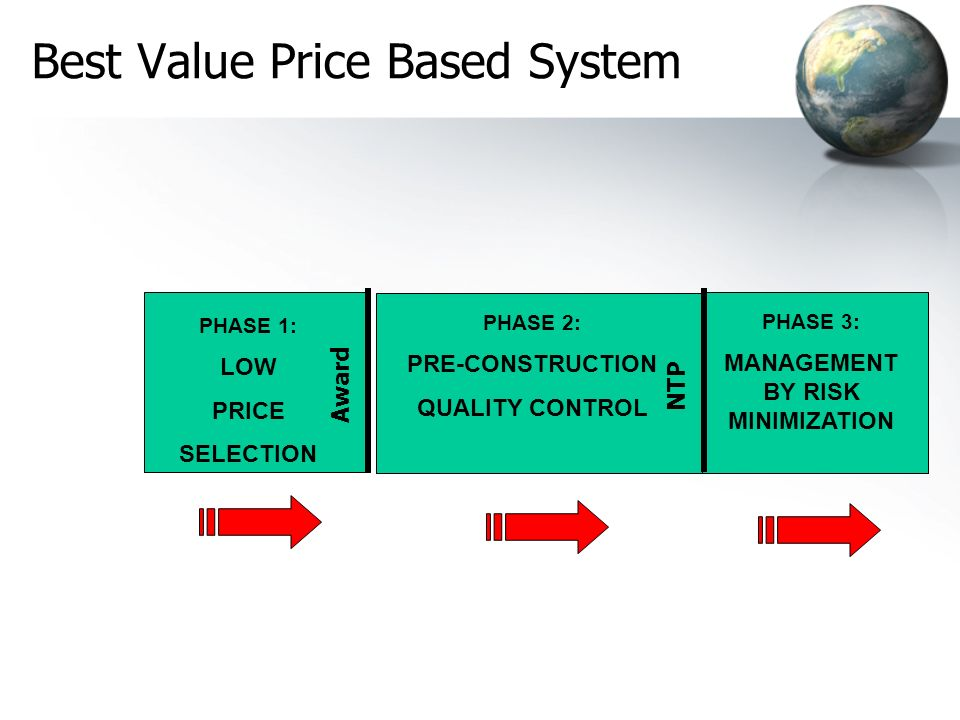 Best Value Price Based System