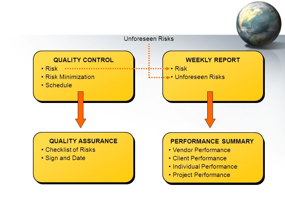 Unforeseen Risks QUALITY CONTROL. Risk. Risk Minimization. Schedule. WEEKLY REPORT. Risk. Unforeseen Risks.
