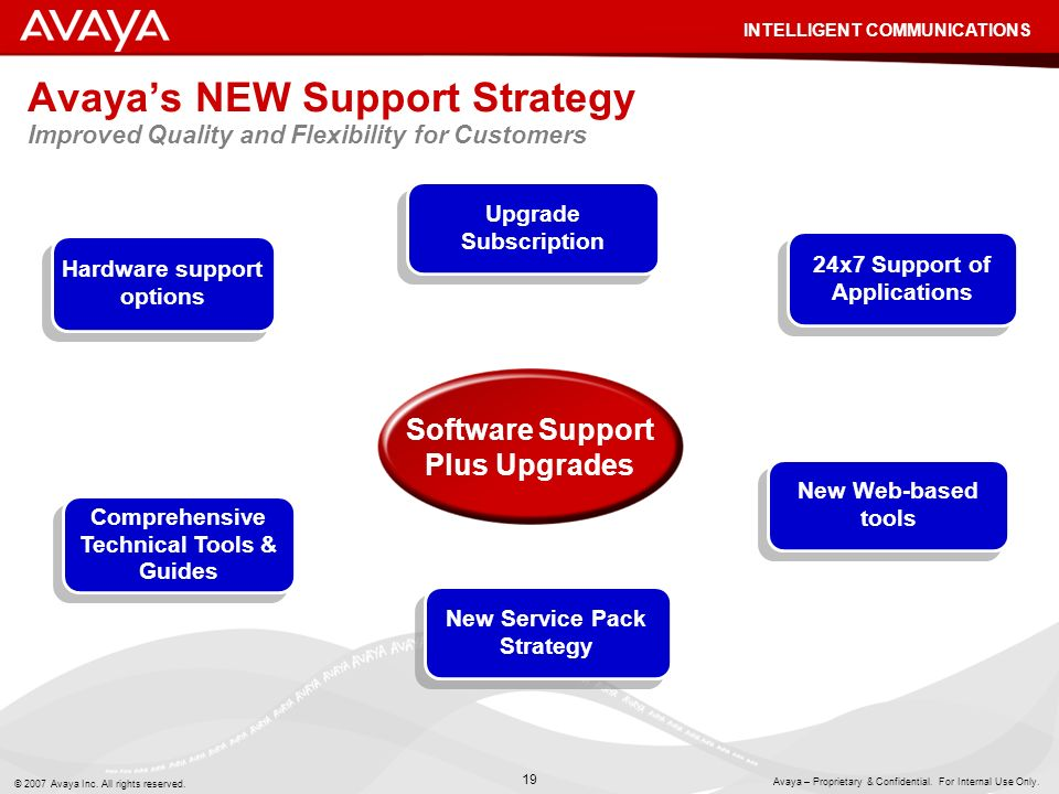 Avaya's NEW Support Strategy Improved Quality and Flexibility for Customers