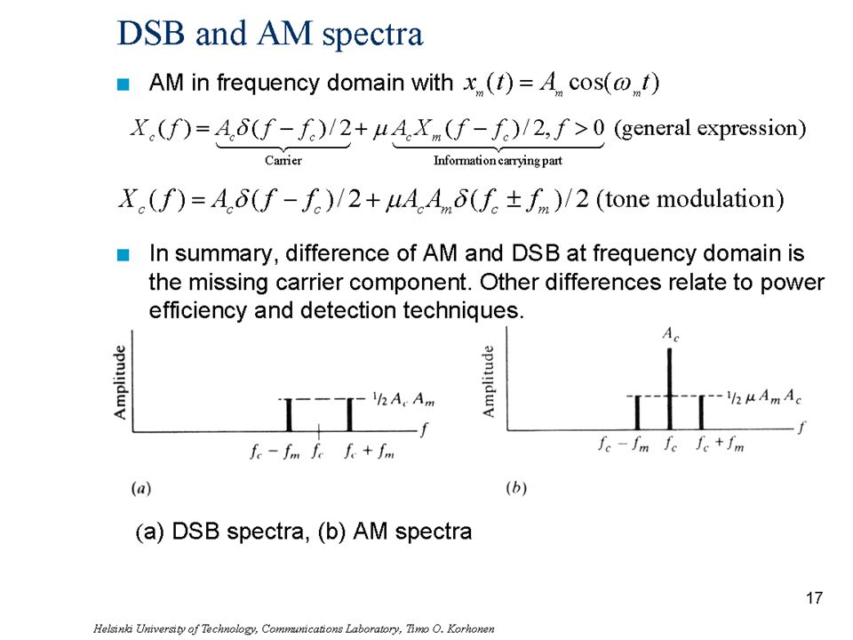 DSB and AM spectra AM in frequency domain with