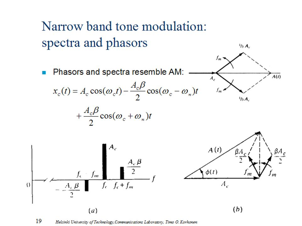 Narrow band tone modulation: spectra and phasors