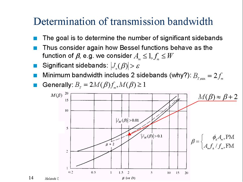 Determination of transmission bandwidth
