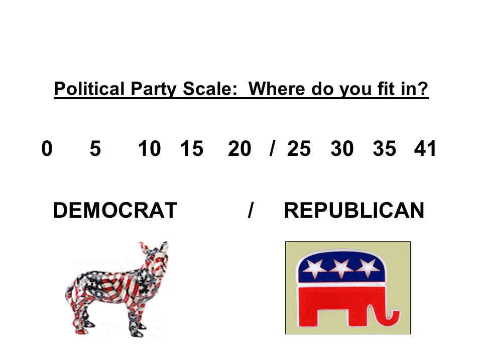 Political Party Scale: Where do you fit in