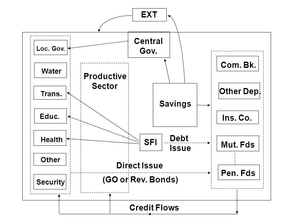 EXT Central Gov. Productive Sector Other Dep.