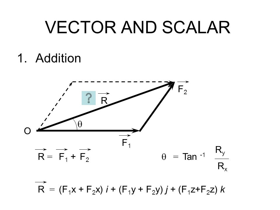 VECTOR AND SCALAR Addition F2 R  O F1  = Ry Rx Tan -1 R = F1 + F2 R