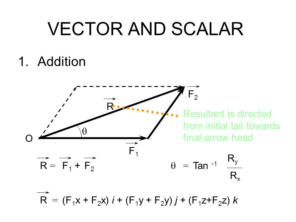 VECTOR AND SCALAR Addition F2 R