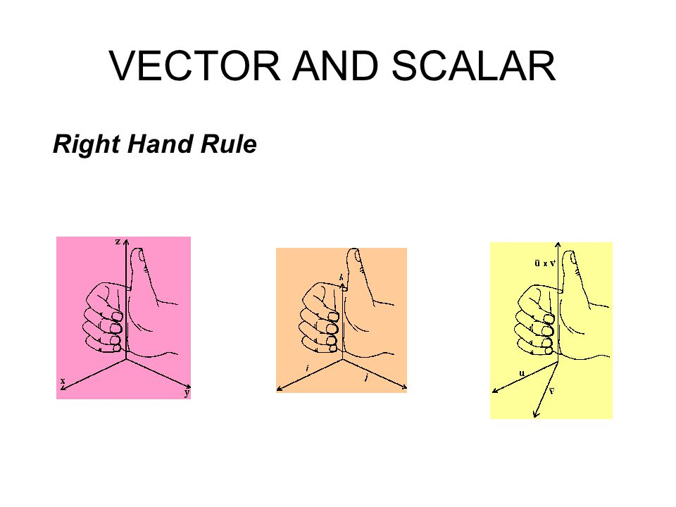 VECTOR AND SCALAR Right Hand Rule