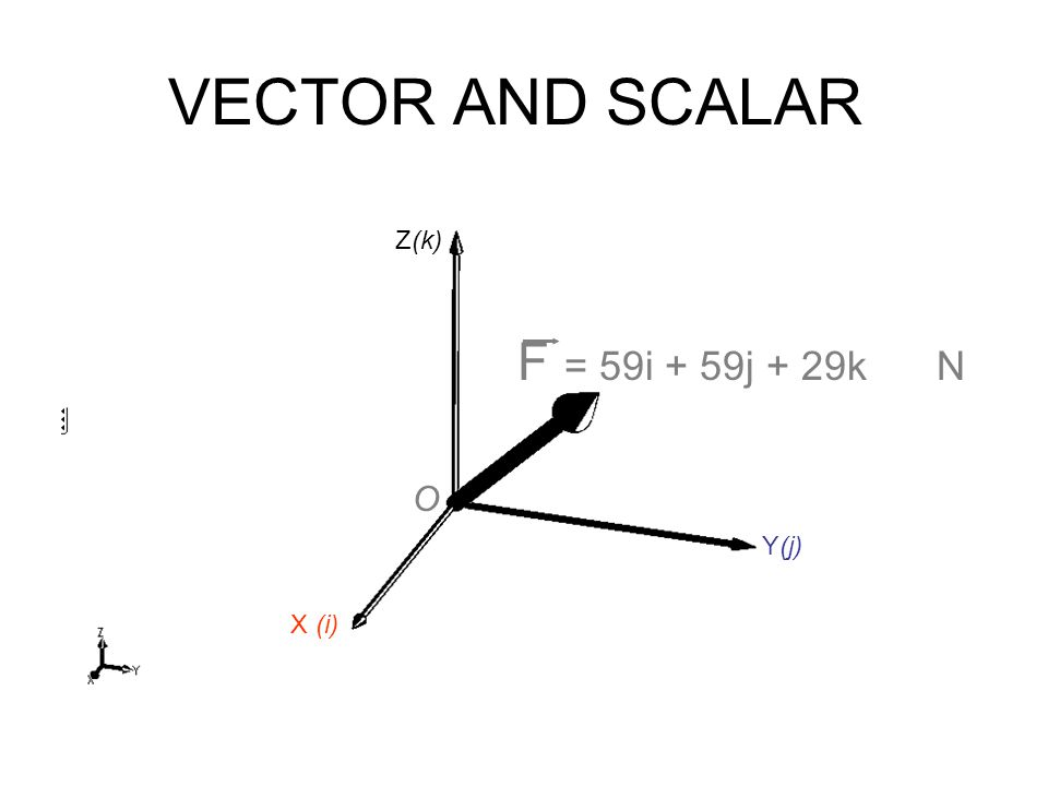 VECTOR AND SCALAR Z(k) F = 59i + 59j + 29k N O Y(j) X (i)