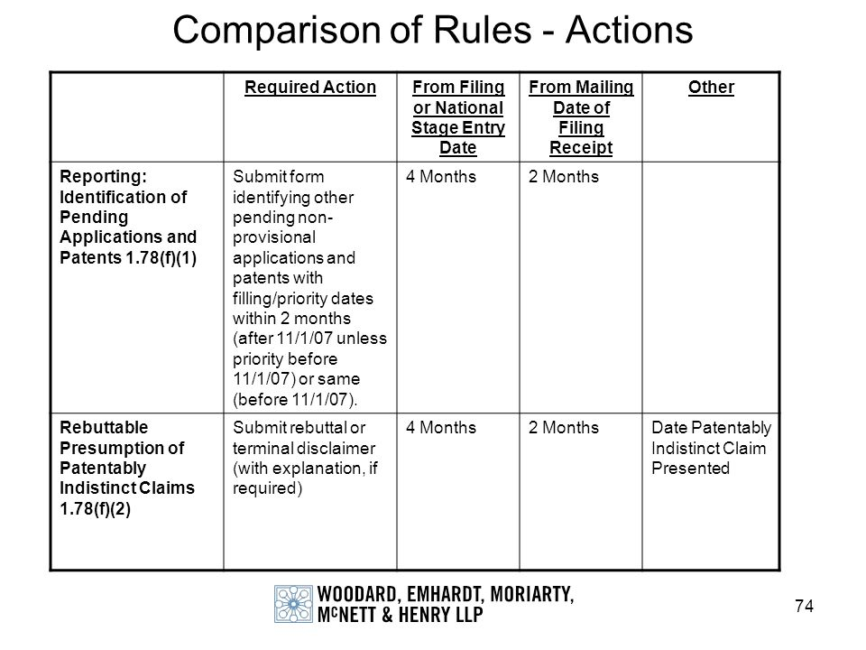 Comparison of Rules - Actions