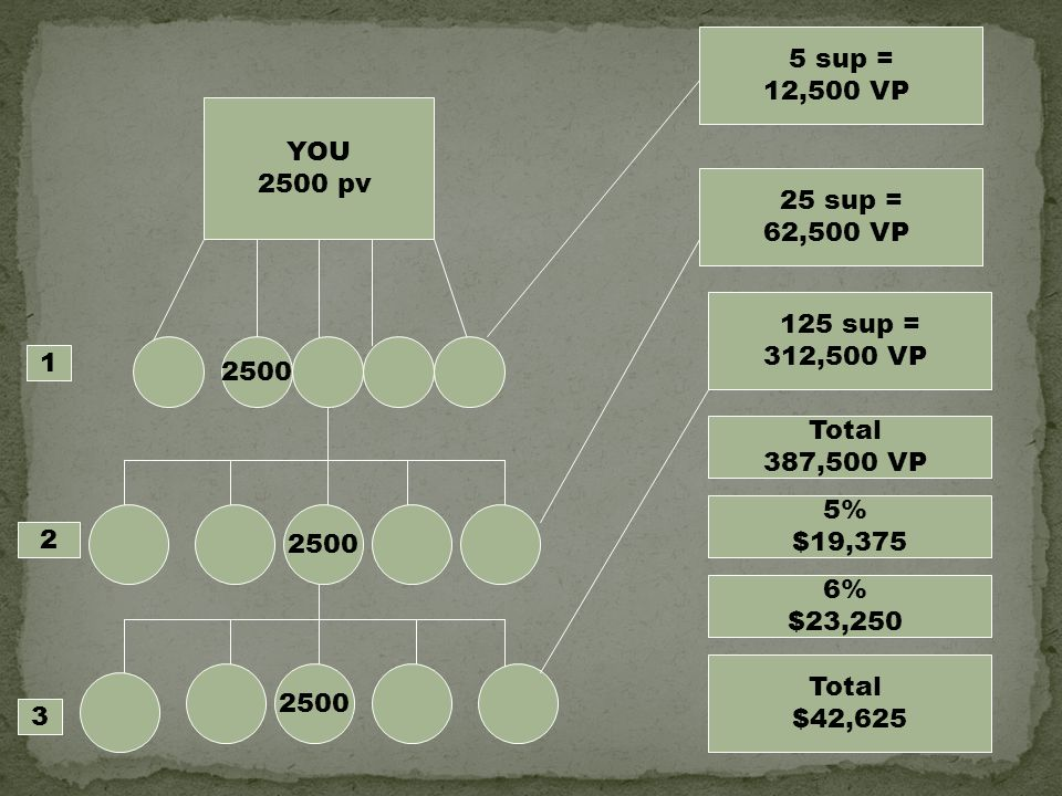 5 sup = 12,500 VP. YOU pv. 25 sup = 62,500 VP. 125 sup = 312,500 VP Total.