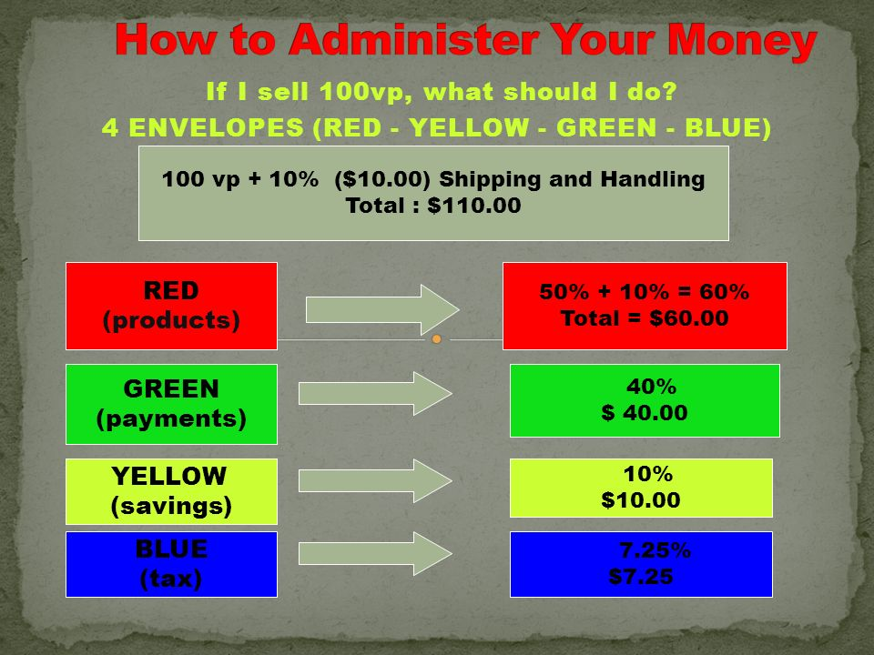 How to Administer Your Money