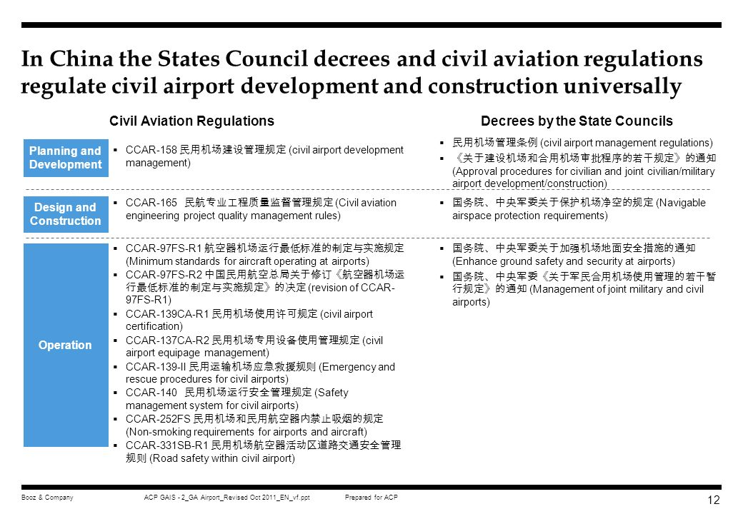 In China the States Council decrees and civil aviation regulations regulate civil airport development and construction universally