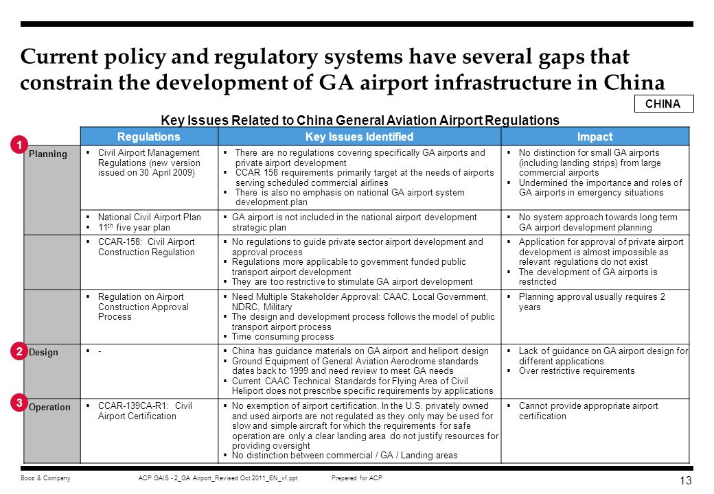 Key Issues Related to China General Aviation Airport Regulations