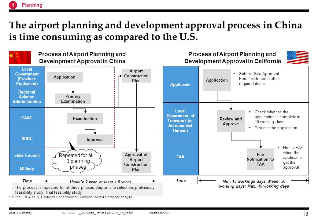 1 Planning. The airport planning and development approval process in China is time consuming as compared to the U.S.