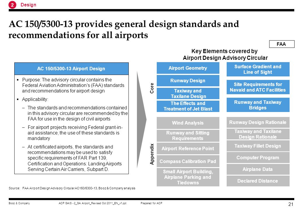 Key Elements covered by Airport Design Advisory Circular