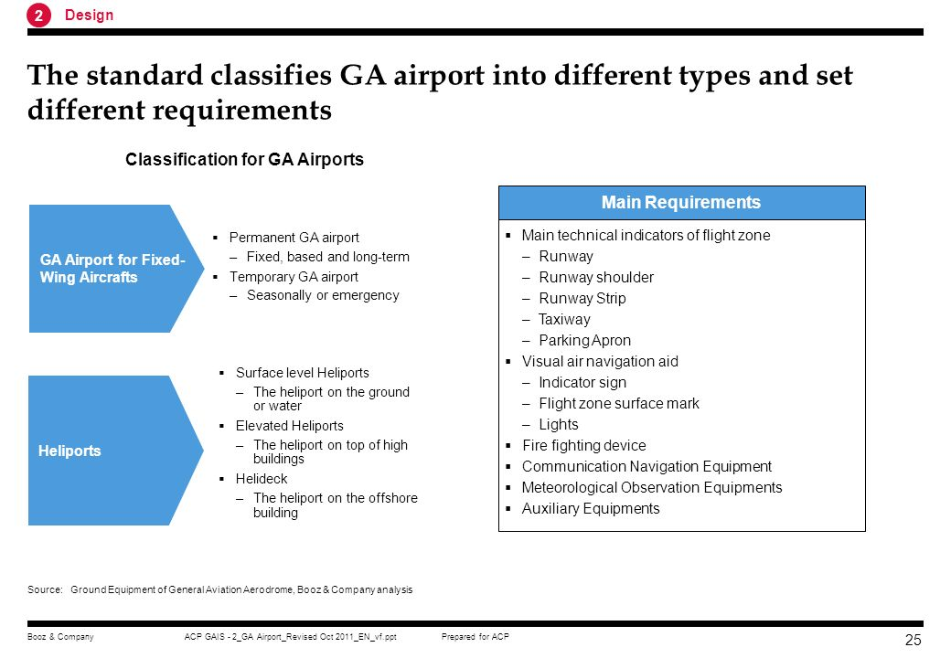 Classification for GA Airports
