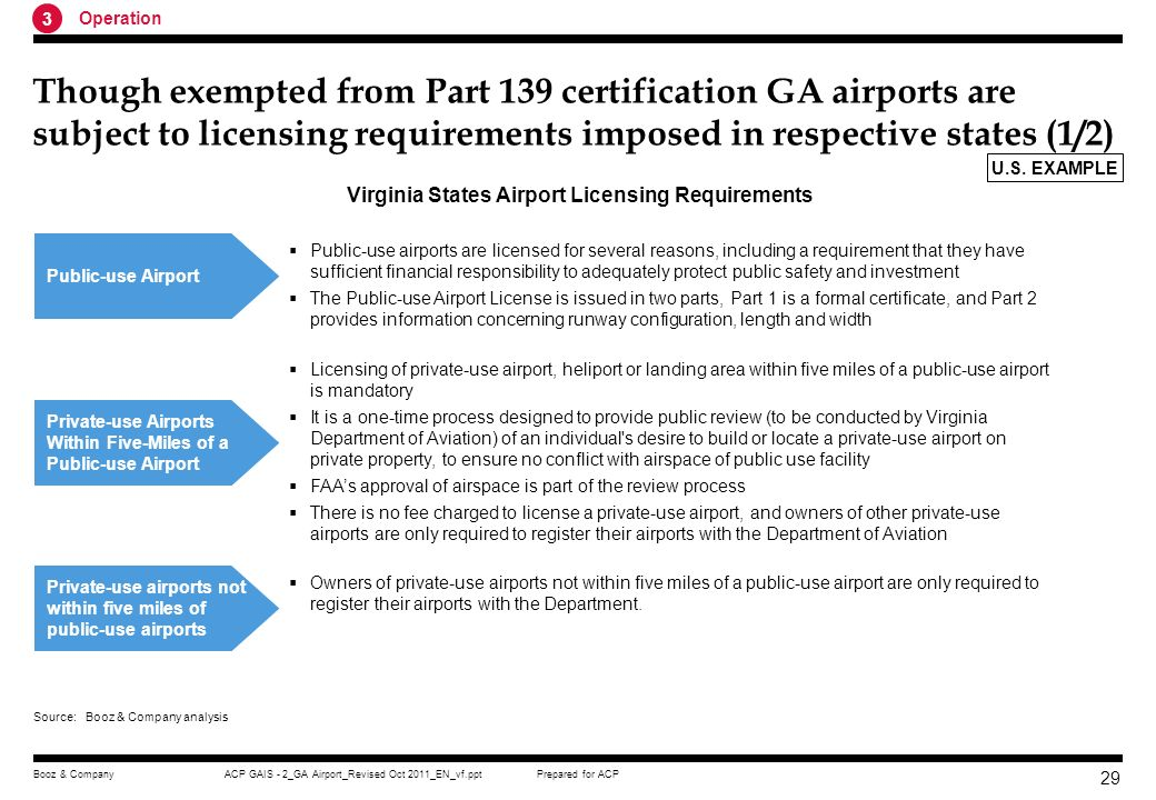 Virginia States Airport Licensing Requirements