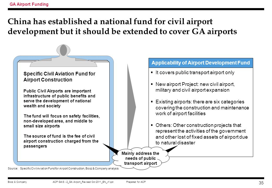 Applicability of Airport Development Fund