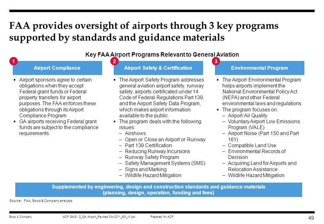 FAA provides oversight of airports through 3 key programs supported by standards and guidance materials