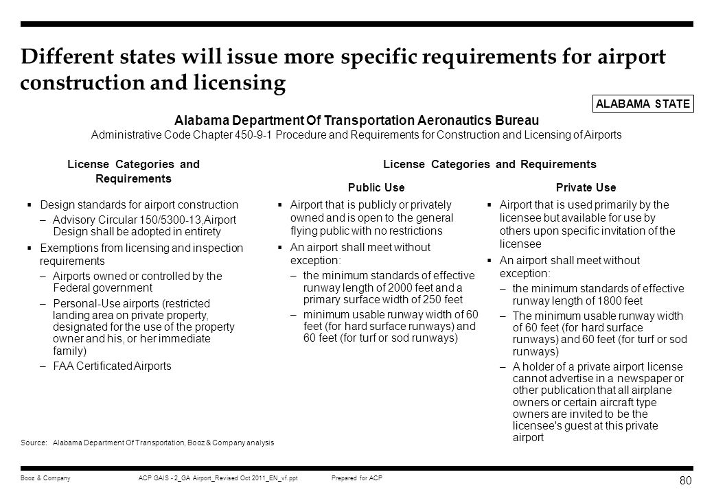 Different states will issue more specific requirements for airport construction and licensing