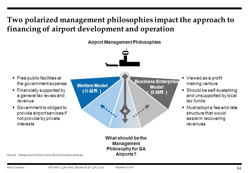 Two polarized management philosophies impact the approach to financing of airport development and operation