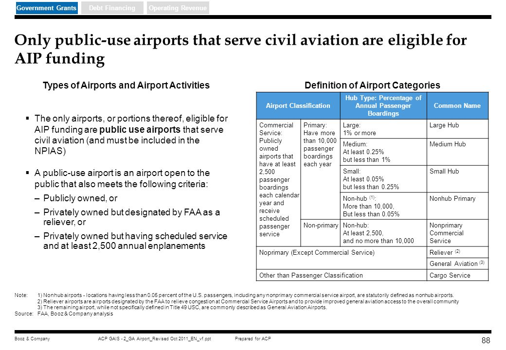 Government Grants Debt Financing. Operating Revenue. Only public-use airports that serve civil aviation are eligible for AIP funding.