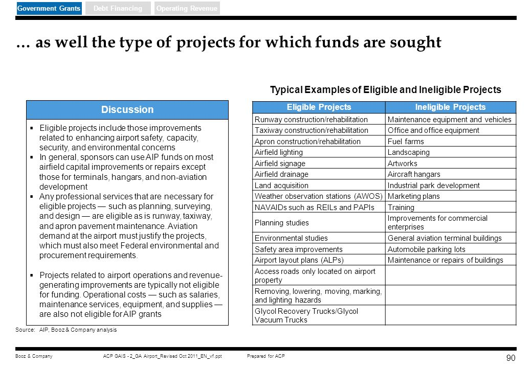 … as well the type of projects for which funds are sought