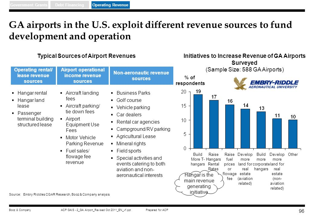 Government Grants Debt Financing. Operating Revenue. GA airports in the U.S. exploit different revenue sources to fund development and operation.