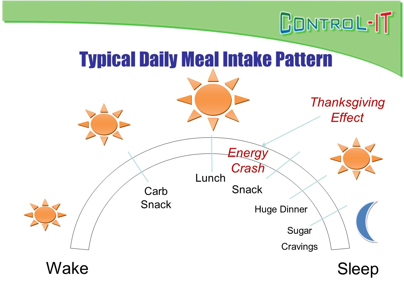 Typical Daily Meal Intake Pattern
