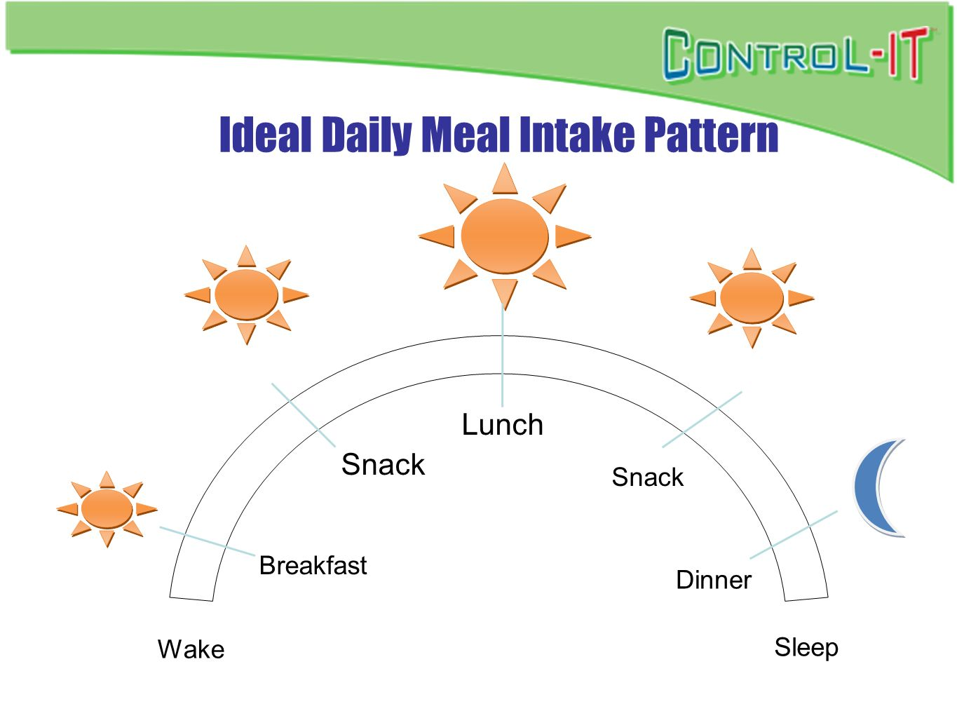 Ideal Daily Meal Intake Pattern