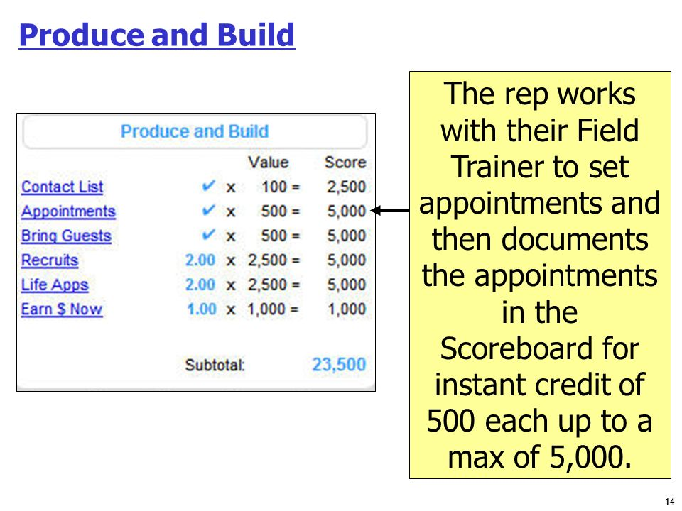 Produce and Build The rep works. with their Field. Trainer to set. appointments and. then documents.