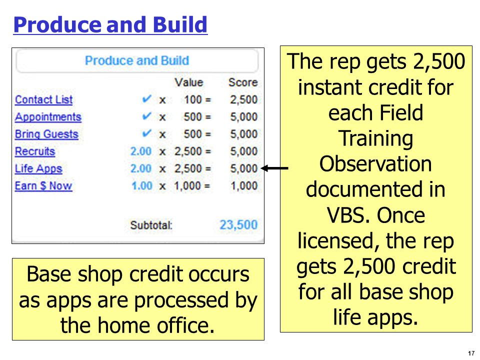 Base shop credit occurs as apps are processed by the home office.